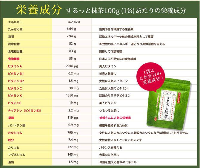 するっと抹茶の栄養成分